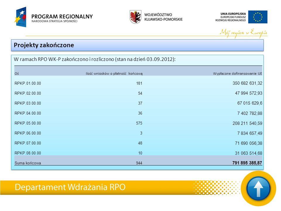 W ramach RPO WK-P zakończono i rozliczono (stan na dzień 03.09.2012): Projekty zakończone OśIlość wniosków o płatność końcowąWypłacone dofinansowanie UE RPKP.01.00.00181 350 682 631,32 RPKP.02.00.0054 47 994 572,93 RPKP.03.00.0037 67 015 629,6 RPKP.04.00.0036 7 402 782,88 RPKP.05.00.00575 208 211 540,59 RPKP.06.00.003 7 834 657,49 RPKP.07.00.0048 71 690 056,38 RPKP.08.00.0010 31 063 514,68 Suma końcowa944 791 895 385,87