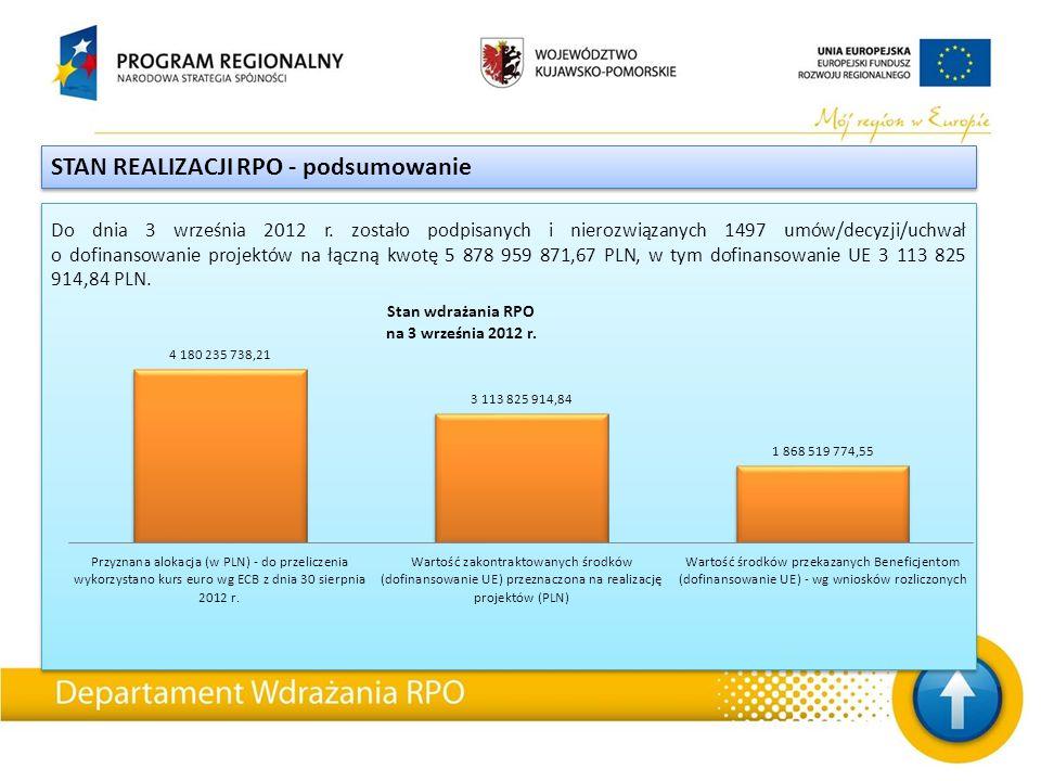 STAN REALIZACJI RPO - podsumowanie Do dnia 3 września 2012 r. zostało podpisanych i nierozwiązanych 1497 umów/decyzji/uchwał o dofinansowanie projektó