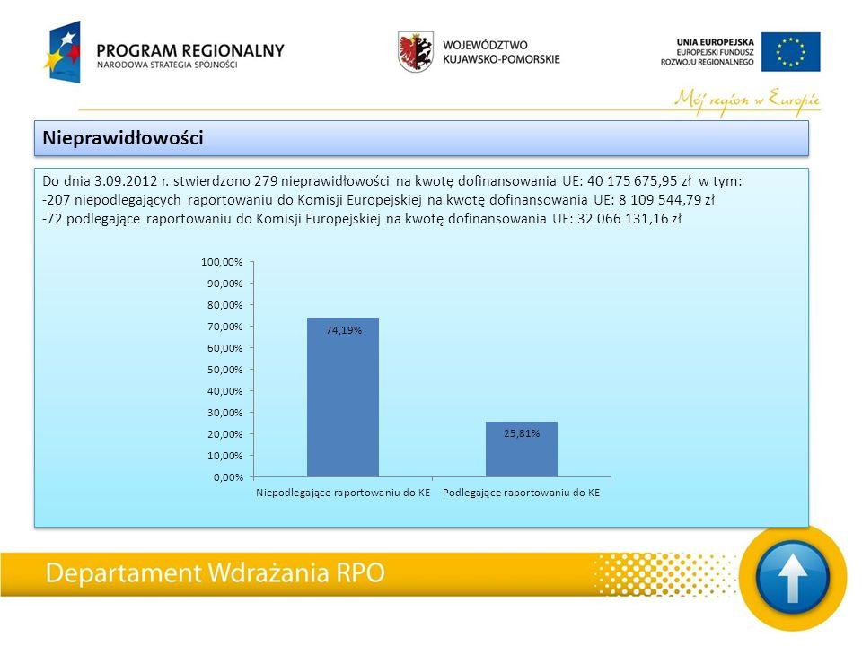 Do dnia 3.09.2012 r. stwierdzono 279 nieprawidłowości na kwotę dofinansowania UE: 40 175 675,95 zł w tym: -207 niepodlegających raportowaniu do Komisj