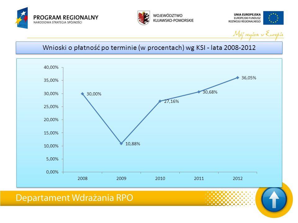 Wnioski o płatność po terminie (w procentach) wg KSI - lata 2008-2012