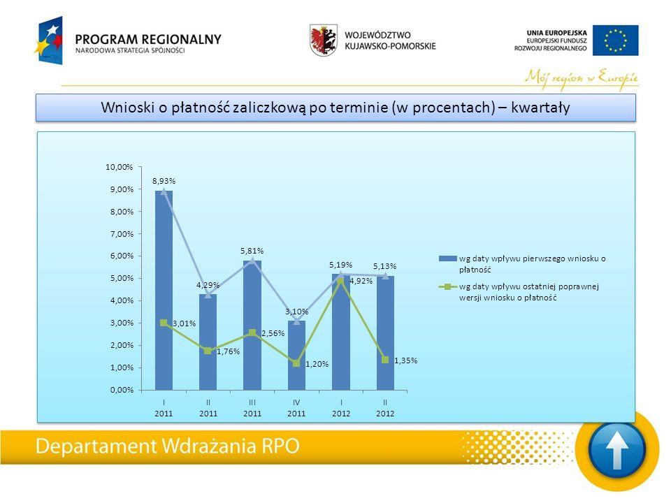 Wnioski o płatność zaliczkową po terminie (w procentach) – kwartały