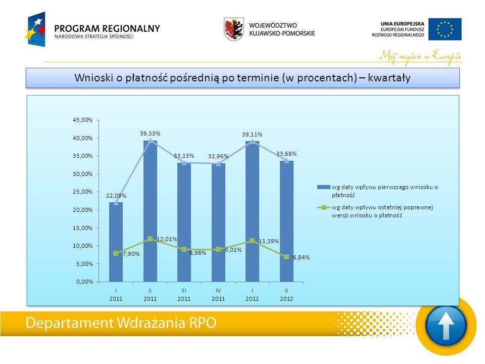 Wnioski o płatność pośrednią po terminie (w procentach) – kwartały