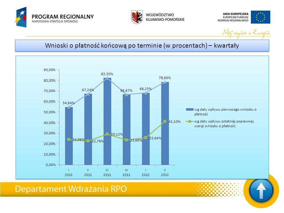 Wnioski o płatność końcową po terminie (w procentach) – kwartały