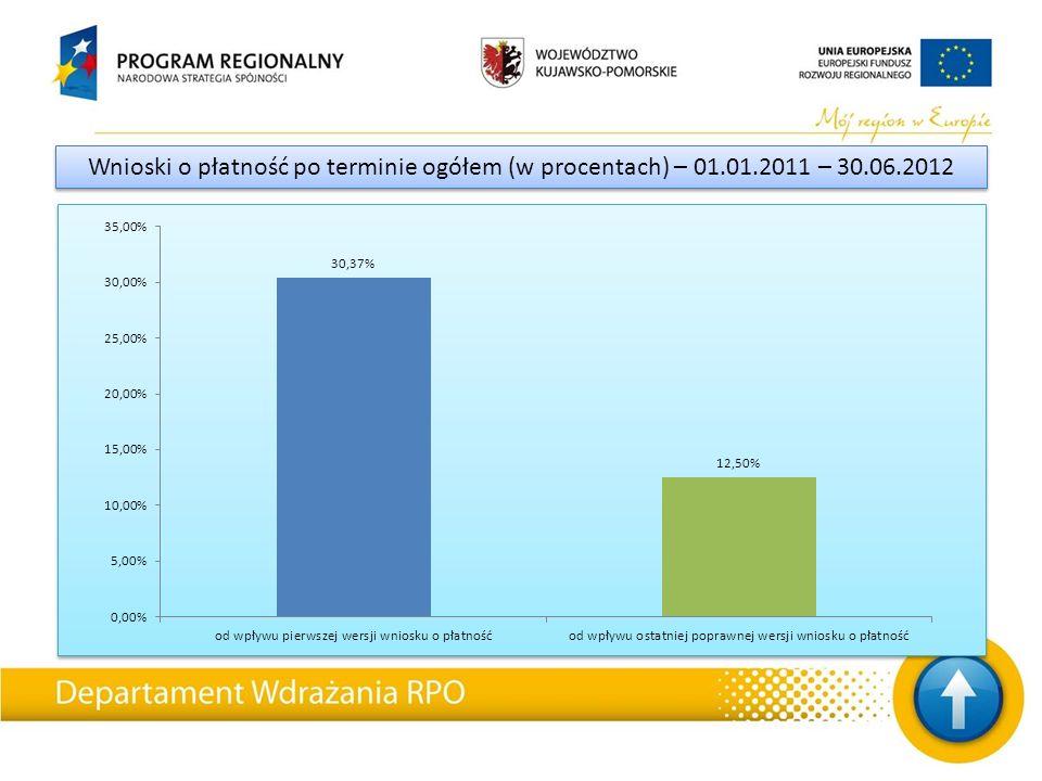 Wnioski o płatność po terminie ogółem (w procentach) – 01.01.2011 – 30.06.2012