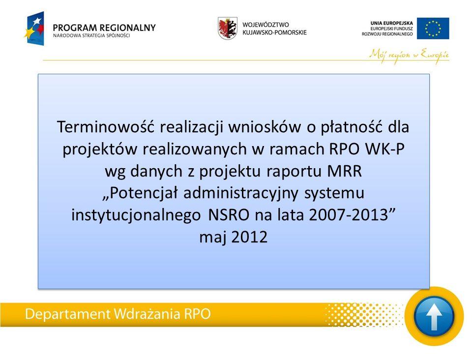 """Terminowość realizacji wniosków o płatność dla projektów realizowanych w ramach RPO WK-P wg danych z projektu raportu MRR """"Potencjał administracyjny s"""