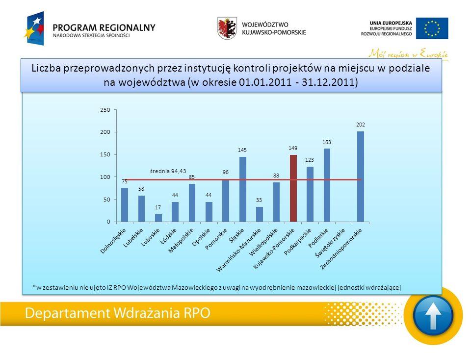 Liczba przeprowadzonych przez instytucję kontroli projektów na miejscu w podziale na województwa (w okresie 01.01.2011 - 31.12.2011)