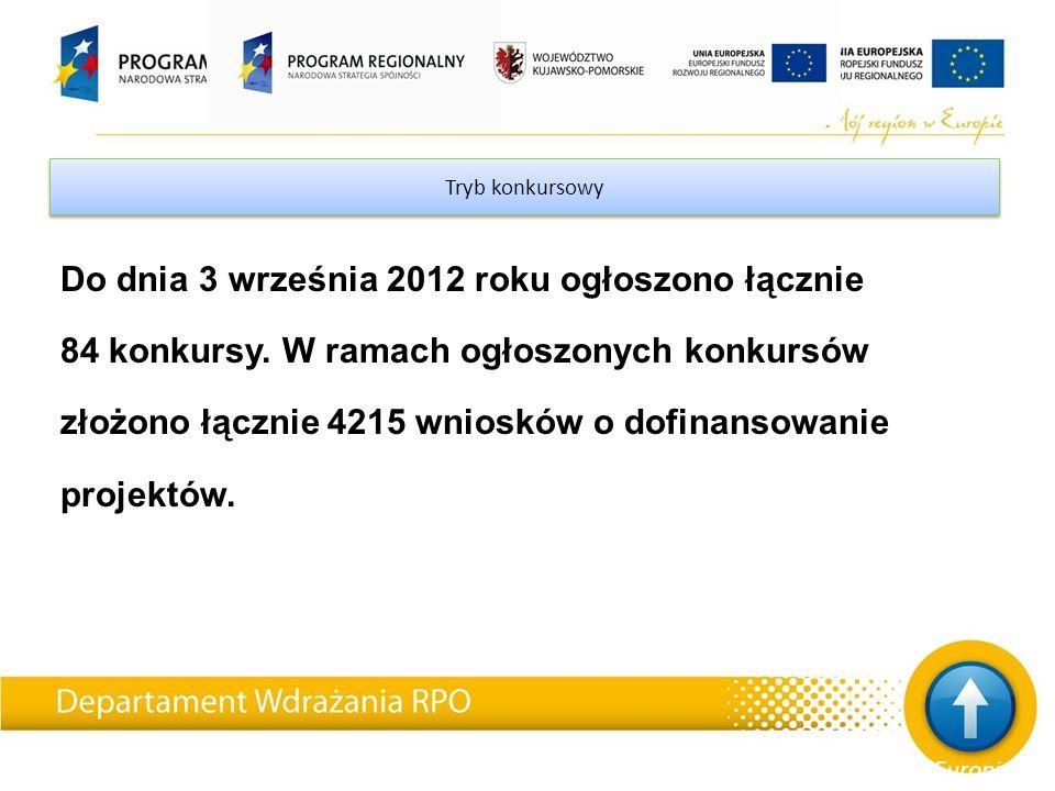 Tryb konkursowy Do dnia 3 września 2012 roku ogłoszono łącznie 84 konkursy. W ramach ogłoszonych konkursów złożono łącznie 4215 wniosków o dofinansowa