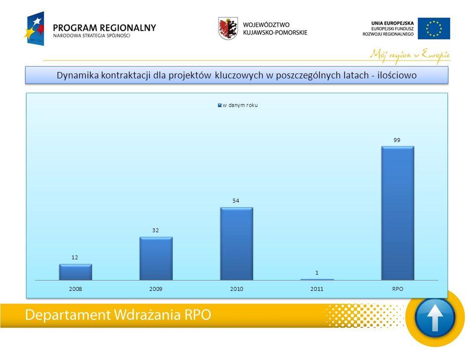 Dynamika kontraktacji dla projektów kluczowych w poszczególnych latach - ilościowo