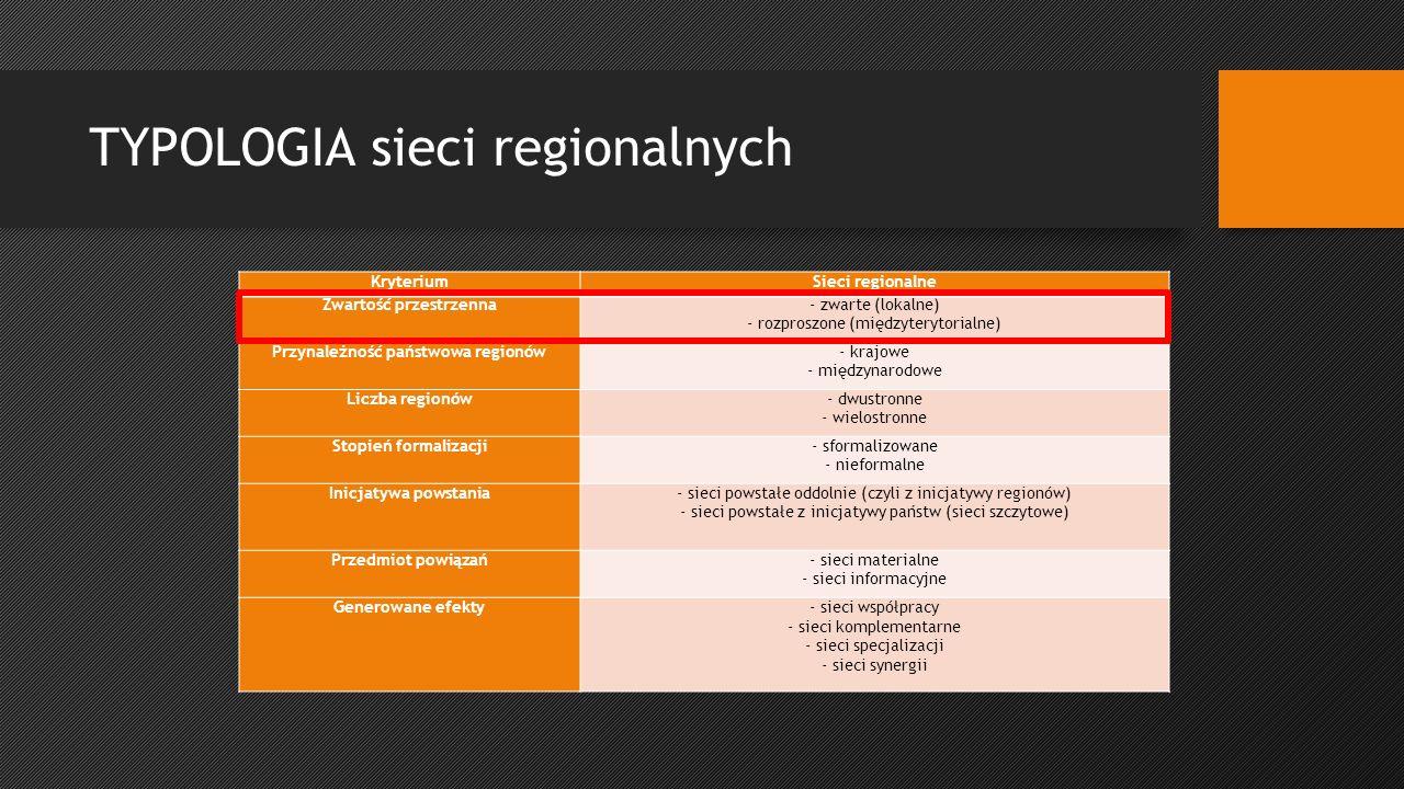 TYPOLOGIA sieci regionalnych KryteriumSieci regionalne Zwartość przestrzenna- zwarte (lokalne) - rozproszone (międzyterytorialne) Przynależność państwowa regionów- krajowe - międzynarodowe Liczba regionów- dwustronne - wielostronne Stopień formalizacji- sformalizowane - nieformalne Inicjatywa powstania- sieci powstałe oddolnie (czyli z inicjatywy regionów) - sieci powstałe z inicjatywy państw (sieci szczytowe) Przedmiot powiązań- sieci materialne - sieci informacyjne Generowane efekty- sieci współpracy - sieci komplementarne - sieci specjalizacji - sieci synergii