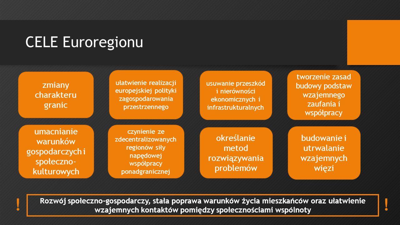 CELE Euroregionu Rozwój społeczno-gospodarczy, stała poprawa warunków życia mieszkańców oraz ułatwienie wzajemnych kontaktów pomiędzy społecznościami wspólnoty zmiany charakteru granic umacnianie warunków gospodarczych i społeczno- kulturowych usuwanie przeszkód i nierówności ekonomicznych i infrastrukturalnych określanie metod rozwiązywania problemów tworzenie zasad budowy podstaw wzajemnego zaufania i współpracy budowanie i utrwalanie wzajemnych więzi ułatwienie realizacji europejskiej polityki zagospodarowania przestrzennego czynienie ze zdecentralizowanych regionów siły napędowej współpracy ponadgranicznej !!