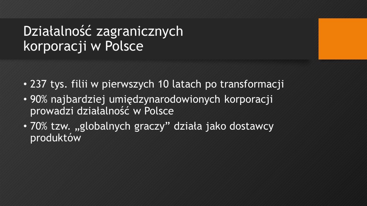 Działalność zagranicznych korporacji w Polsce 237 tys.