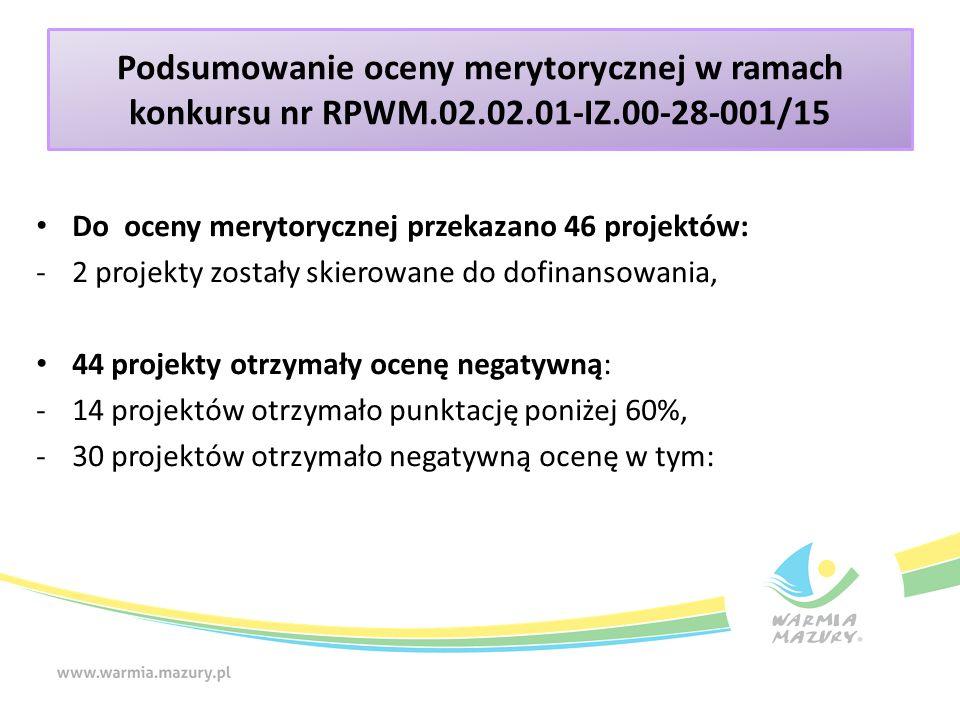 Podsumowanie oceny merytorycznej w ramach konkursu nr RPWM.02.02.01-IZ.00-28-001/15 18 projektów nie spełniło kryterium C1 - niezgodność z SZOOP, 18 projektów nie spełniło kryterium C6 - niezgodność z zasadą równości szans kobiet i mężczyzn, 8 projektów nie spełniło kryterium C8 – niezgodność z zasadą równości szans i niedyskryminacji, w tym dostępności dla osób z niepełnosprawnościami, 1 projekt nie spełnił kryterium C4 - niezgodność poziomu wkładu własnego z SZOOP, 1 projekt nie spełnił kryterium C5 – niezgodność wartości kosztów pośrednich z limitami z regulaminu konkursu.