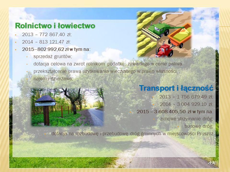 Rolnictwo i łowiectwoRolnictwo i łowiectwo  2013 – 772 867,40 zł;  2014 – 813 121,47 zł:  2015–802 992,62 zł w tym na: sprzedaż gruntów; dotacja celowa na zwrot rolnikom podatku zawartego w cenie paliwa; przekształcenie prawa użytkowania wieczystego w prawo własności najem i dzierżawa; Transport i łącznośćTransport i łączność  2013 – 1 756 679,49 zł;  2014 – 3 004 929,10 zł:  2015 – 3 608 405,50 zł w tym na:  zimowe utrzymanie dróg;  budowę dróg;  dotacja na rozbudowę i przebudowę dróg gminnych w miejscowości Pruszcz