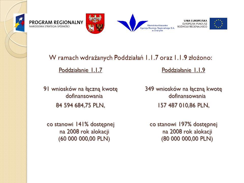 W ramach wdrażanych Poddziałań 1.1.7 oraz 1.1.9 złożono: Poddziałanie 1.1.7 91 wniosków na łączną kwotę dofinansowania 84 594 684,75 PLN, co stanowi 141% dostępnej na 2008 rok alokacji (60 000 000,00 PLN) Poddziałanie 1.1.9 349 wniosków na łączną kwotę dofinansowania 157 487 010,86 PLN, co stanowi 197% dostępnej na 2008 rok alokacji (80 000 000,00 PLN)