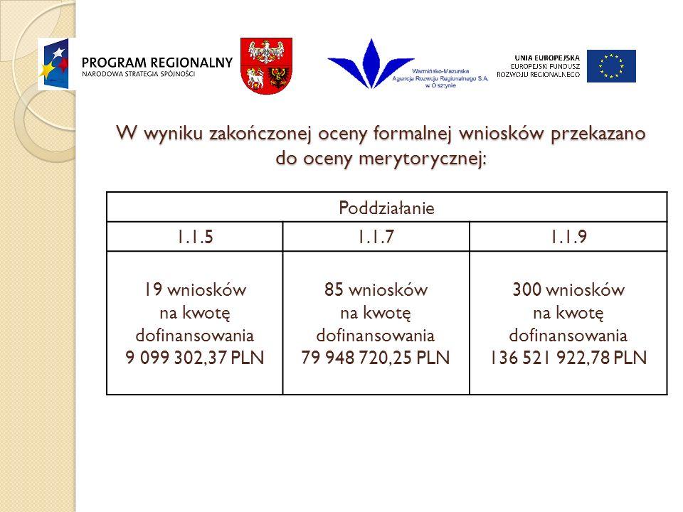 W wyniku zakończonej oceny formalnej wniosków przekazano do oceny merytorycznej: Poddziałanie 1.1.51.1.71.1.9 19 wniosków na kwotę dofinansowania 9 099 302,37 PLN 85 wniosków na kwotę dofinansowania 79 948 720,25 PLN 300 wniosków na kwotę dofinansowania 136 521 922,78 PLN