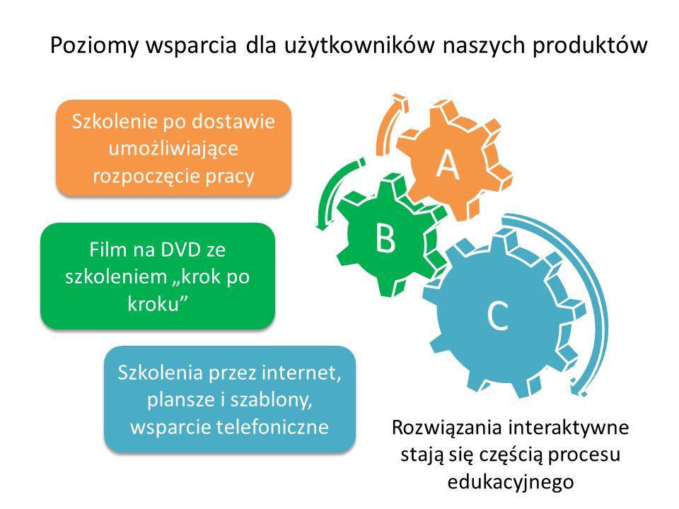 """Rozwiązania interaktywne stają się częścią procesu edukacyjnego Szkolenie po dostawie umożliwiające rozpoczęcie pracy Film na DVD ze szkoleniem """"krok po kroku Szkolenia przez internet, plansze i szablony, wsparcie telefoniczne Poziomy wsparcia dla użytkowników naszych produktów"""