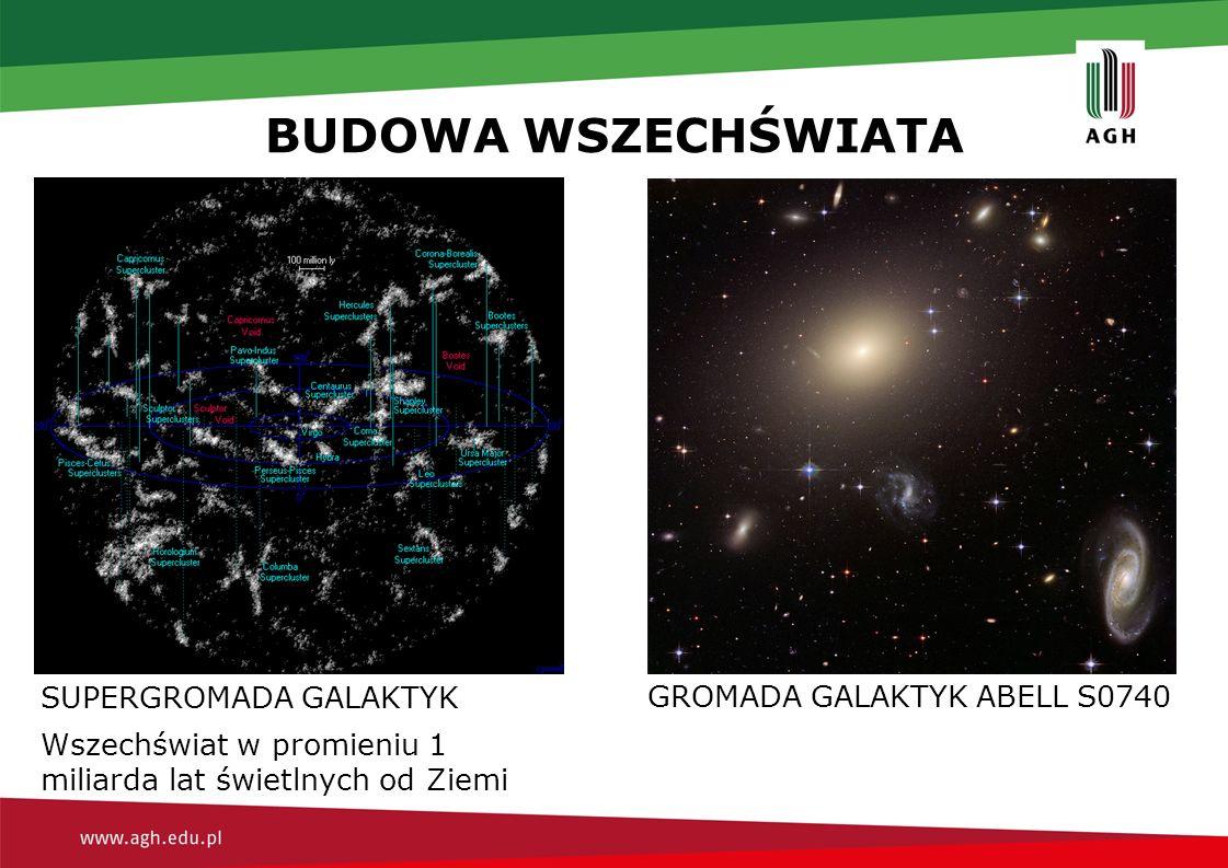 BUDOWA WSZECHŚWIATA SUPERGROMADA GALAKTYK Wszechświat w promieniu 1 miliarda lat świetlnych od Ziemi GROMADA GALAKTYK ABELL S0740