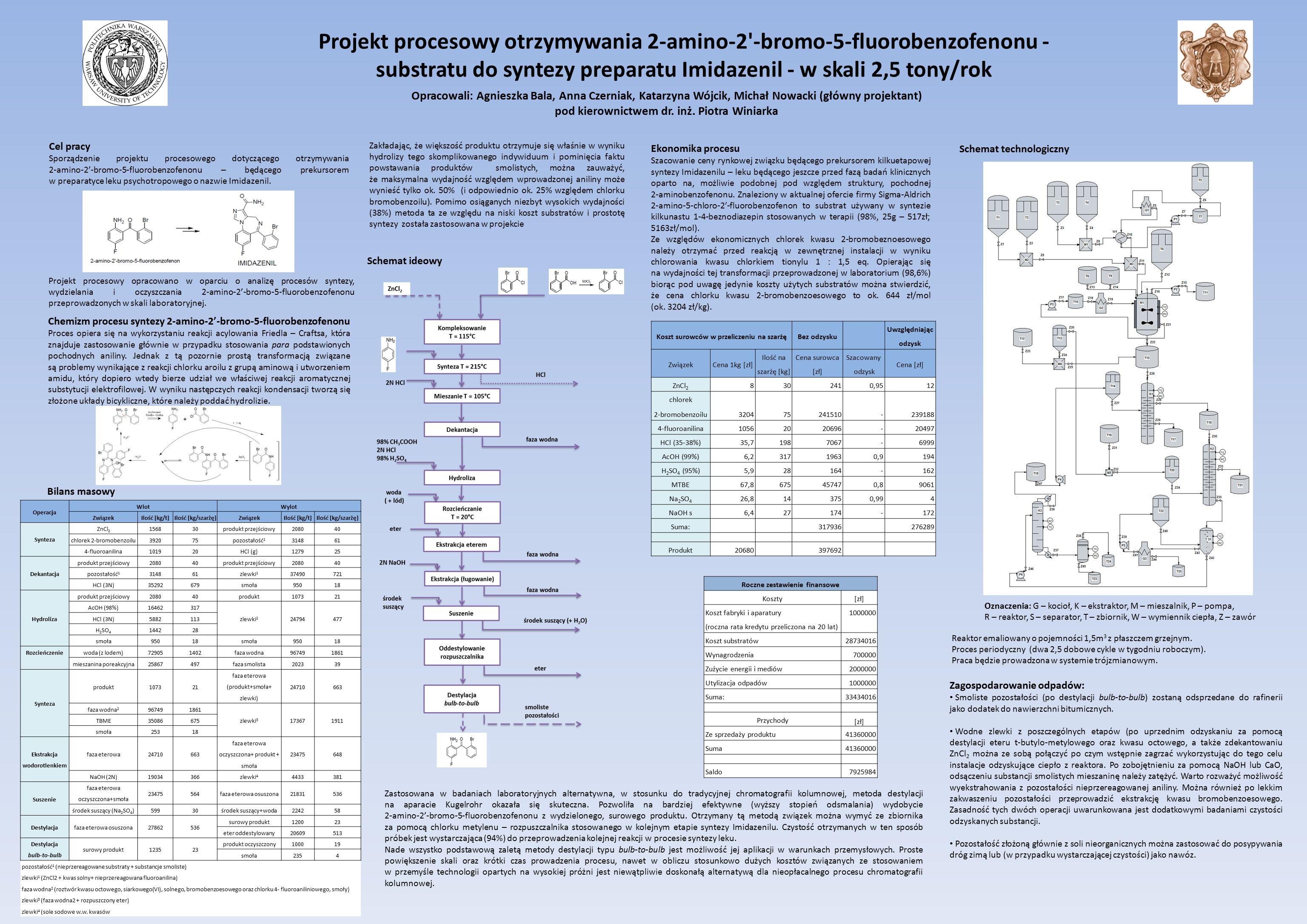 Projekt procesowy otrzymywania 2-amino-2 -bromo-5-fluorobenzofenonu - substratu do syntezy preparatu Imidazenil - w skali 2,5 tony/rok Cel pracy Sporządzenie projektu procesowego dotyczącego otrzymywania 2-amino-2'-bromo-5-fluorobenzofenonu – będącego prekursorem w preparatyce leku psychotropowego o nazwie Imidazenil.