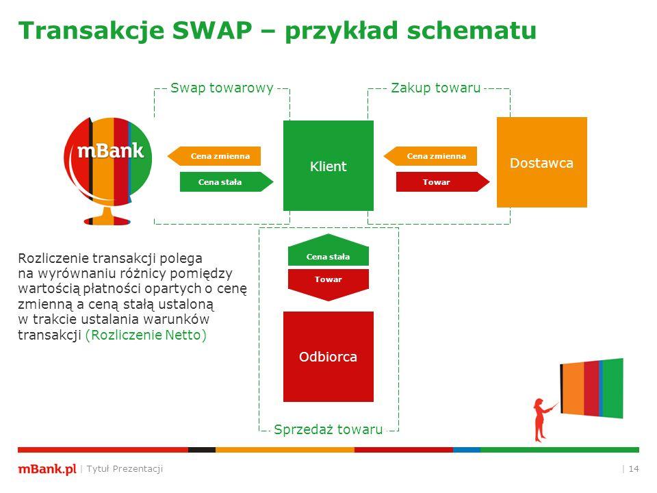 | Tytuł Prezentacji | 14 Transakcje SWAP – przykład schematu Cena zmienna Cena stała Cena zmienna Towar Cena stała Towar Zakup towaru Sprzedaż towaru