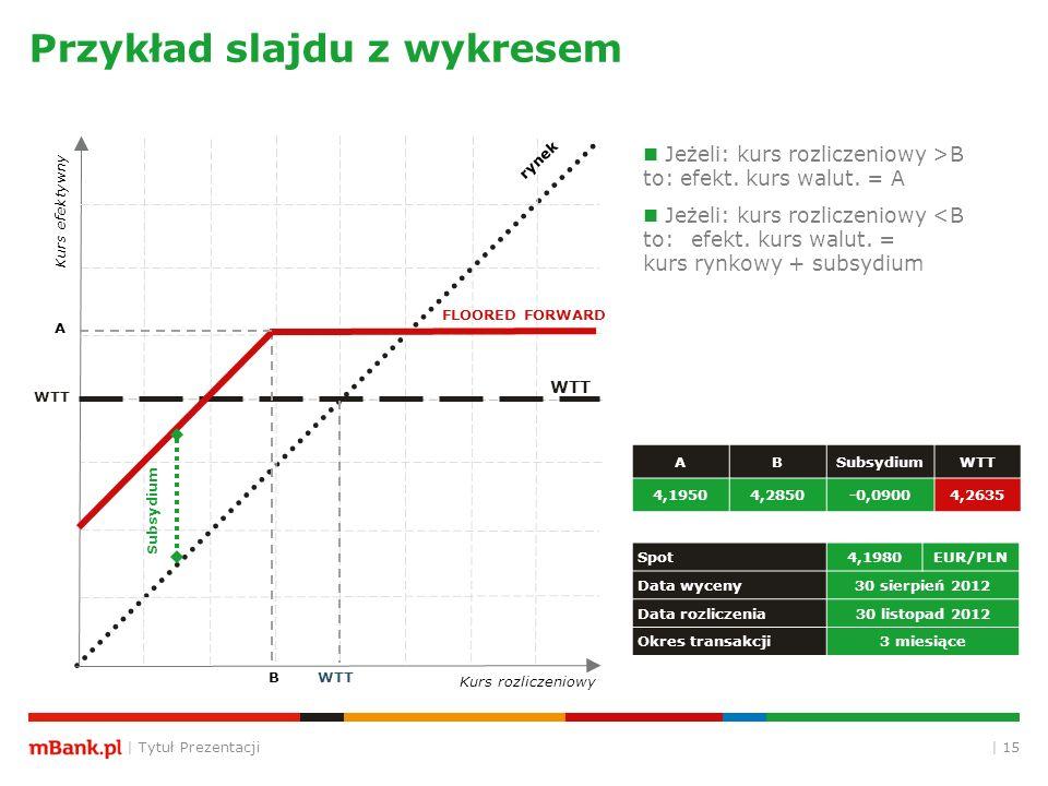 | Tytuł Prezentacji | 15 Przykład slajdu z wykresem ABSubsydiumWTT 4,19504,2850-0,09004,2635 Spot4,1980EUR/PLN Data wyceny30 sierpień 2012 Data rozliczenia30 listopad 2012 Okres transakcji3 miesiące Subsydium Kurs efektywny Kurs rozliczeniowy WTT B FLOORED FORWARD WTT rynek A Jeżeli: kurs rozliczeniowy >B to: efekt.