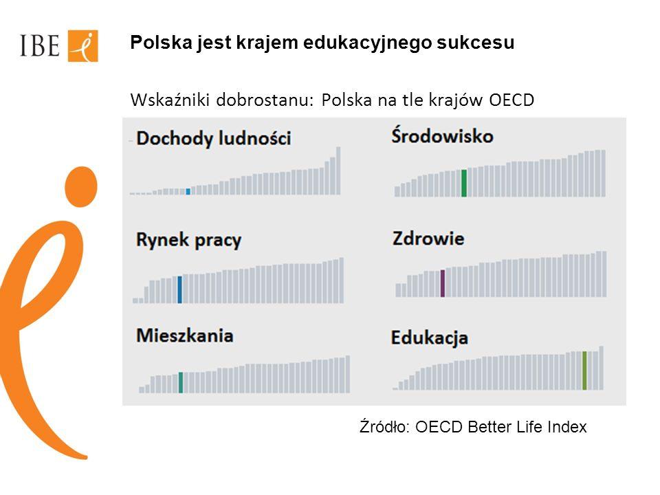 Polska jest krajem edukacyjnego sukcesu Wskaźniki dobrostanu: Polska na tle krajów OECD Źródło: OECD Better Life Index