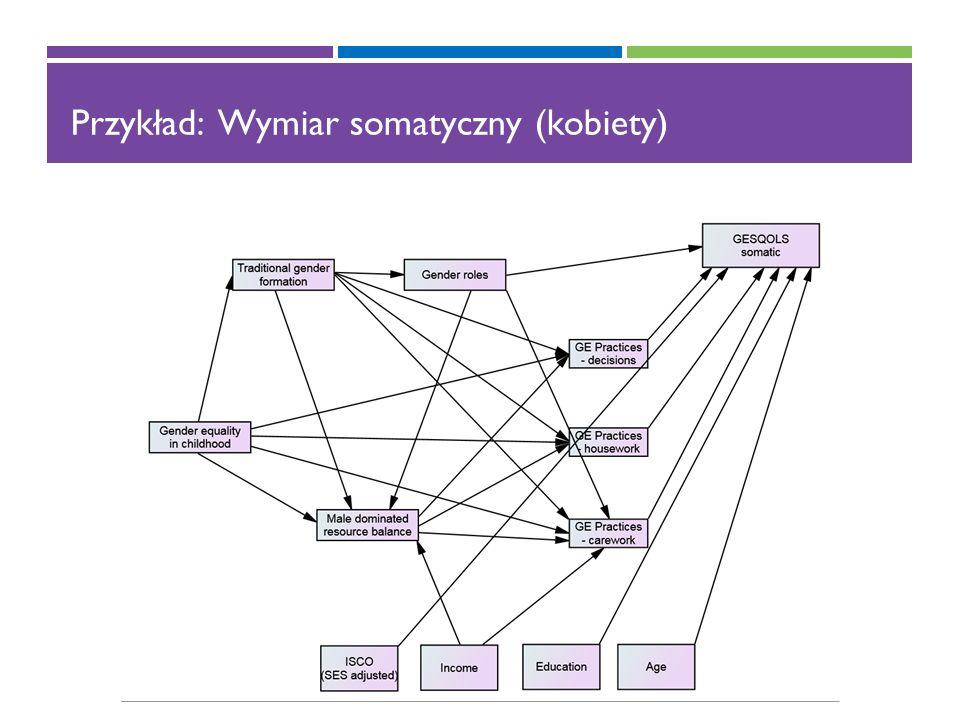 Przykład: Wymiar somatyczny (kobiety)