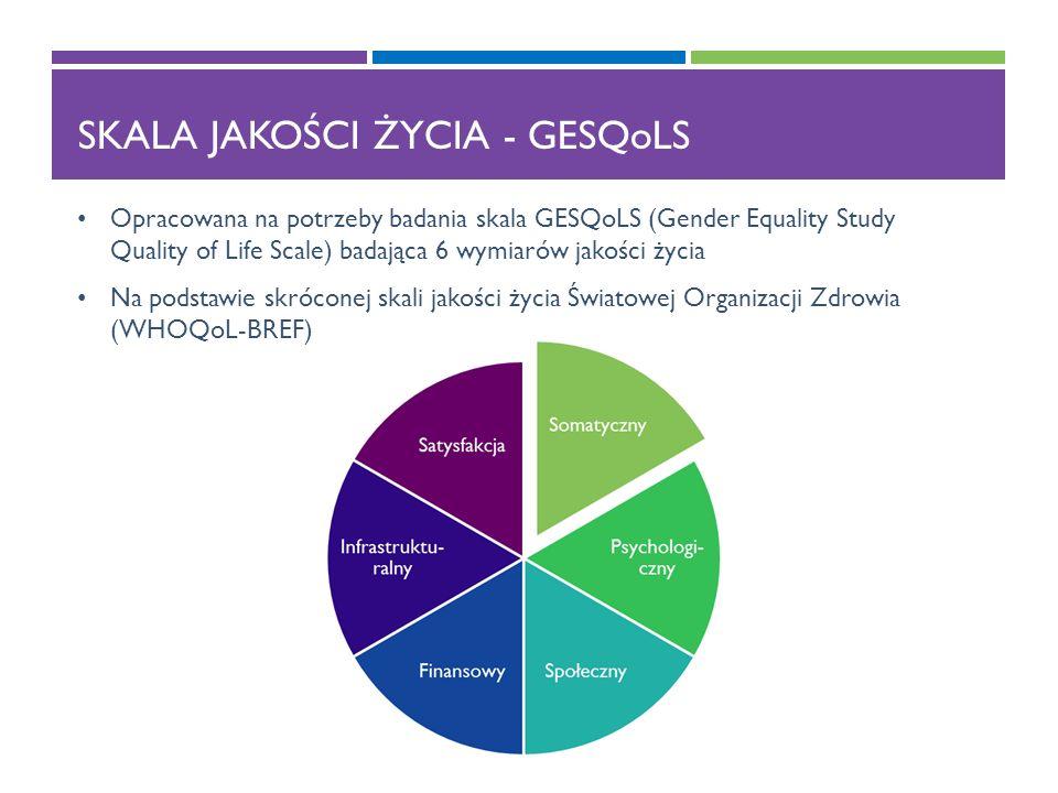 SKALA JAKOŚCI ŻYCIA - GESQoLS Opracowana na potrzeby badania skala GESQoLS (Gender Equality Study Quality of Life Scale) badająca 6 wymiarów jakości życia Na podstawie skróconej skali jakości życia Światowej Organizacji Zdrowia (WHOQoL-BREF)