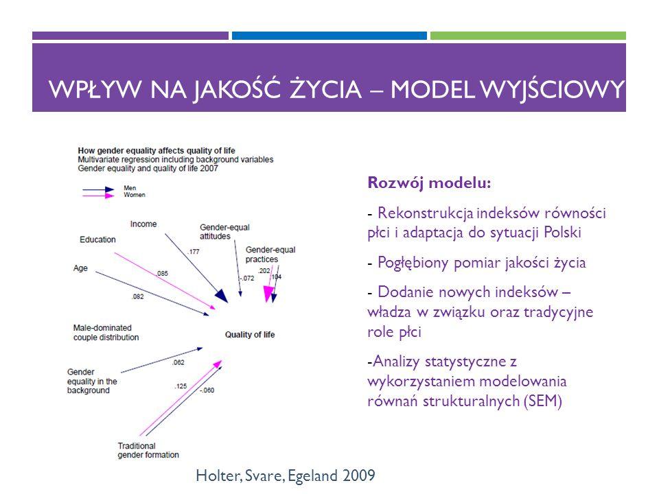 WPŁYW NA JAKOŚĆ ŻYCIA – MODEL WYJŚCIOWY Holter, Svare, Egeland 2009 Rozwój modelu: - Rekonstrukcja indeksów równości płci i adaptacja do sytuacji Polski - Pogłębiony pomiar jakości życia - Dodanie nowych indeksów – władza w związku oraz tradycyjne role płci -Analizy statystyczne z wykorzystaniem modelowania równań strukturalnych (SEM)