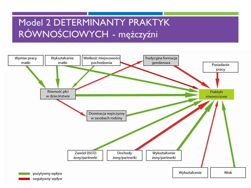 Model 2 DETERMINANTY PRAKTYK RÓWNOŚCIOWYCH - mężczyźni