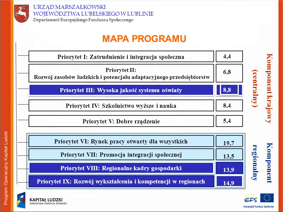 URZĄD MARSZAŁKOWSKI WOJEWÓDZTWA LUBELSKIEGO W LUBLINIE Departament Europejskiego Funduszu Społecznego MAPA PROGRAMU Priorytet I: Zatrudnienie i integracja społeczna Priorytet II: Rozwój zasobów ludzkich i potencjału adaptacyjnego przedsiębiorstw Priorytet III: Wysoka jakość systemu oświaty Priorytet IV: Szkolnictwo wyższe i nauka Priorytet V: Dobre rządzenie Priorytet VI: Rynek pracy otwarty dla wszystkich Priorytet VII: Promocja integracji społecznej Priorytet VIII: Regionalne kadry gospodarki Priorytet IX: Rozwój wykształcenia i kompetencji w regionach 4,4 6,8 8,8 8,4 5,4 19,7 13,5 13,9 14,9 Komponent krajowy (centralny) Komponent regionalny