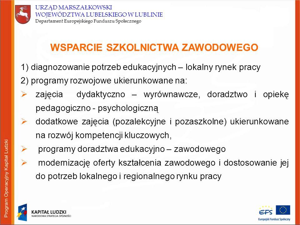 URZĄD MARSZAŁKOWSKI WOJEWÓDZTWA LUBELSKIEGO W LUBLINIE Departament Europejskiego Funduszu Społecznego WSPARCIE SZKOLNICTWA ZAWODOWEGO (2)  współpracę szkół zawodowych z pracodawcami i instytucjami rynku pracy wzmacnianie zdolności do zatrudnienia (staże i praktyki)  wyposażenie szkół w nowoczesne materiały dydaktyczne (w tym podręczniki szkolne) zapewniające wysoką jakość kształcenia  innowacyjne formy nauczania i oceniania  programy efektywnego zarządzania placówką oświatową Działanie 9.2 Podniesienie atrakcyjności i jakości szkolnictwa zawodowego