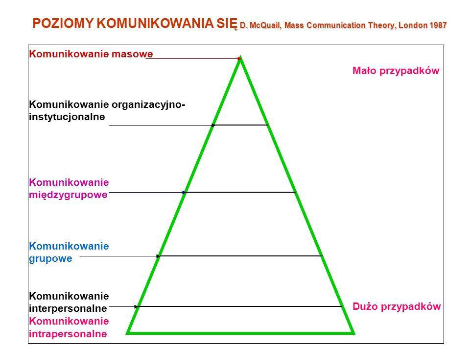 D.McQuail, Mass Communication Theory, London 1987 POZIOMY KOMUNIKOWANIA SIĘ D.