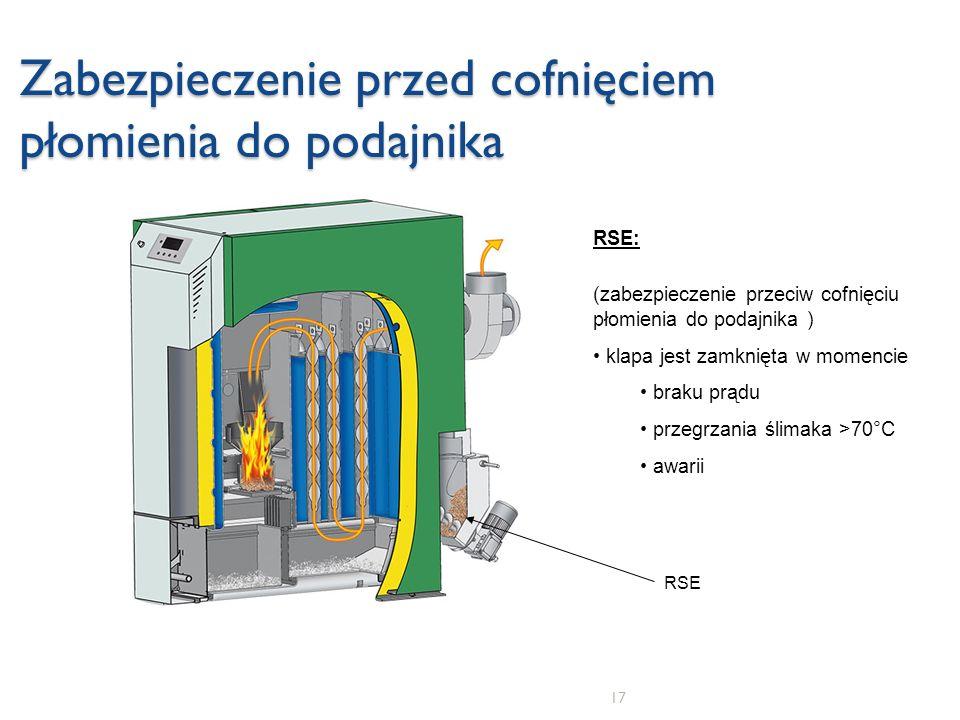 17 Zabezpieczenie przed cofnięciem płomienia do podajnika RSE: (zabezpieczenie przeciw cofnięciu płomienia do podajnika ) klapa jest zamknięta w momen