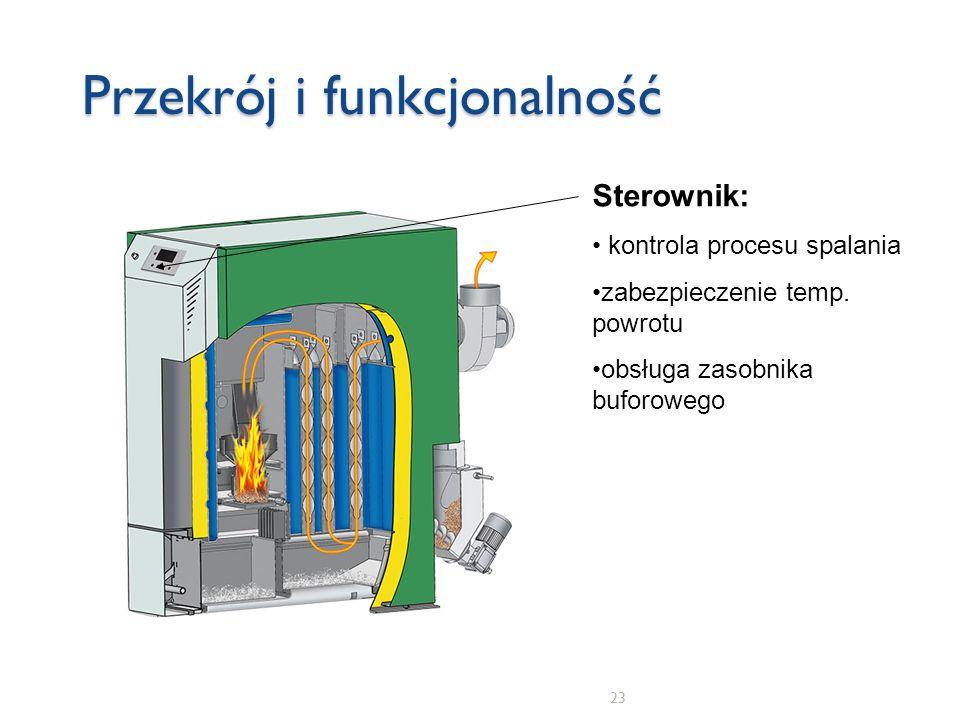 23 Przekrój i funkcjonalność Sterownik: kontrola procesu spalania zabezpieczenie temp. powrotu obsługa zasobnika buforowego