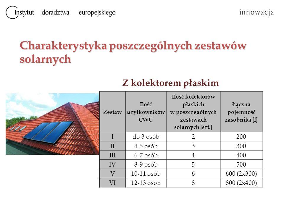 Charakterystyka poszczególnych zestawów solarnych Zestaw Ilość użytkowników CWU Ilość kolektorów płaskich w poszczególnych zestawach solarnych [szt.]