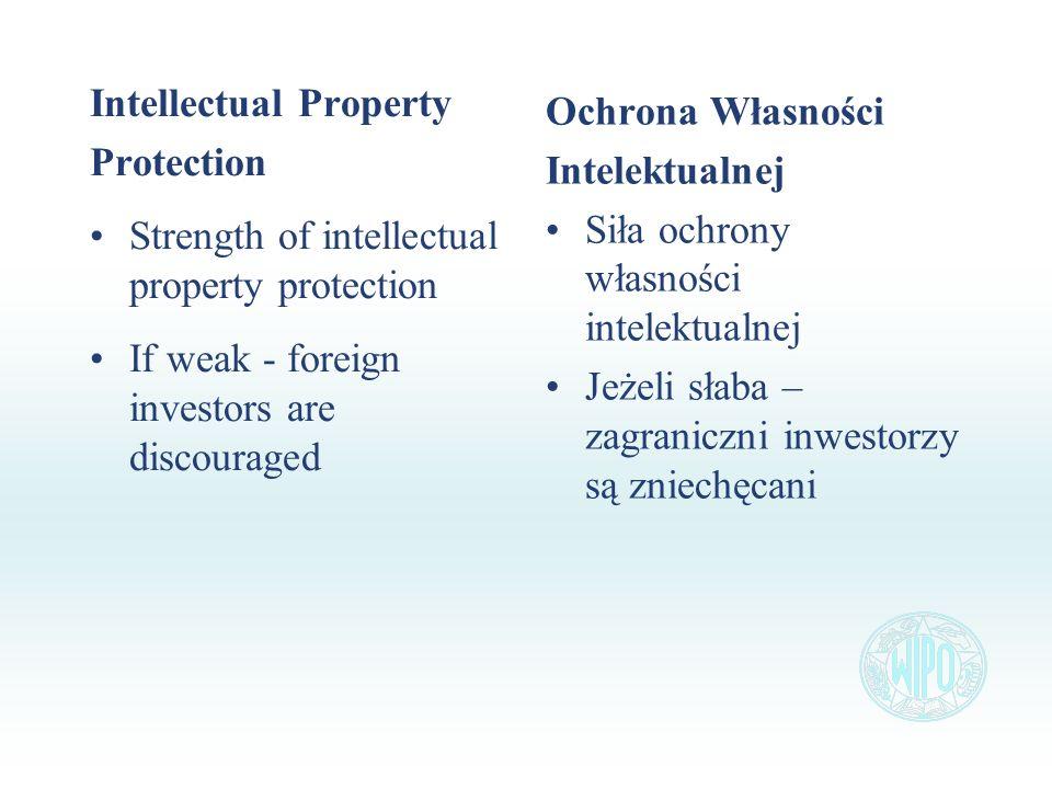 Intellectual Property Protection Strength of intellectual property protection If weak - foreign investors are discouraged Ochrona Własności Intelektualnej Siła ochrony własności intelektualnej Jeżeli słaba – zagraniczni inwestorzy są zniechęcani