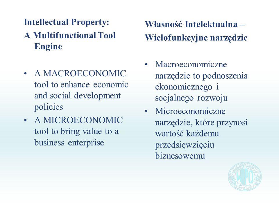 Intellectual Property: A Multifunctional Tool Engine A MACROECONOMIC tool to enhance economic and social development policies A MICROECONOMIC tool to bring value to a business enterprise Własność Intelektualna – Wielofunkcyjne narzędzie Macroeconomiczne narzędzie to podnoszenia ekonomicznego i socjalnego rozwoju Microeconomiczne narzędzie, które przynosi wartość każdemu przedsięwzięciu biznesowemu