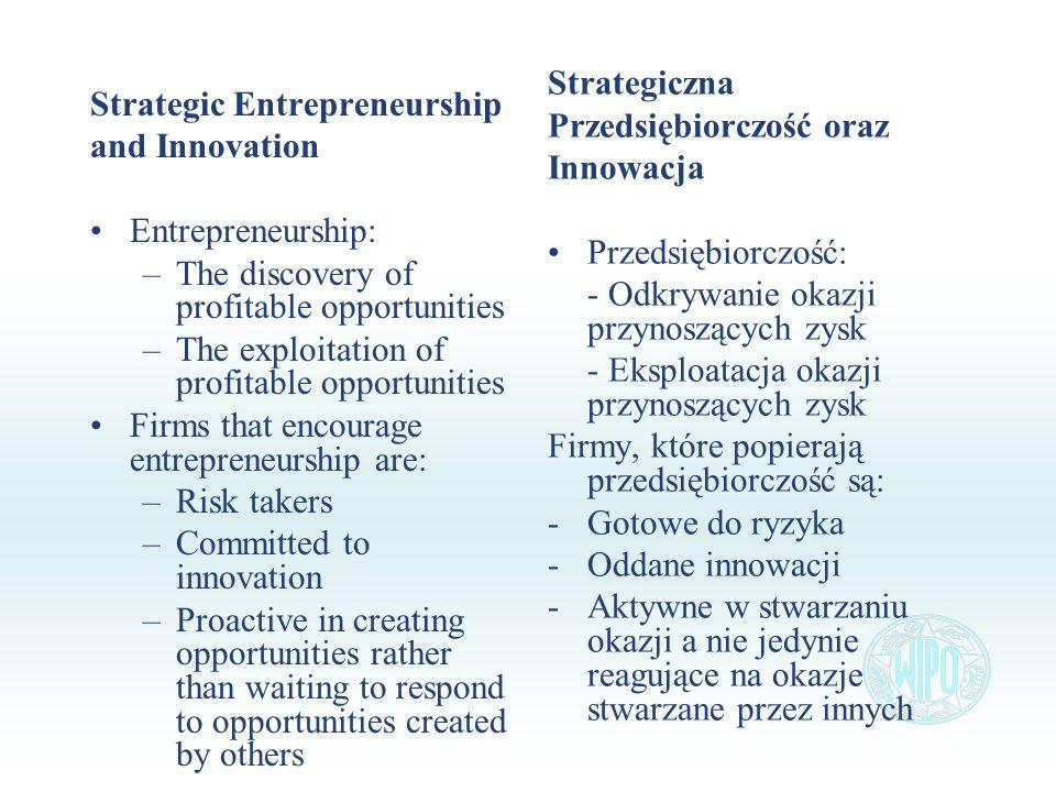 Strategic Entrepreneurship and Innovation Entrepreneurship: –The discovery of profitable opportunities –The exploitation of profitable opportunities F