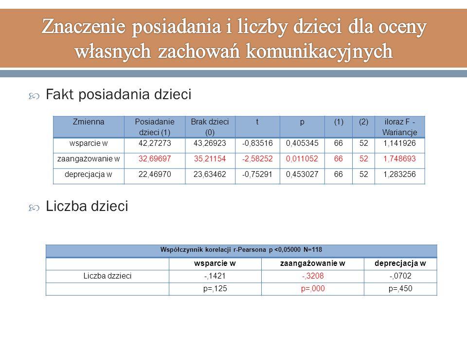  Fakt posiadania dzieci  Liczba dzieci Współczynnik korelacji r-Pearsona p <0,05000 N=118 wsparcie wzaangażowanie wdeprecjacja w Liczba dzzieci-,1421-,3208-,0702 p=,125p=,000p=,450 Zmienna Posiadanie dzieci (1) Brak dzieci (0) tp(1)(2) iloraz F - Wariancje wsparcie w42,2727343,26923-0,835160,40534566521,141926 zaangażowanie w32,6969735,21154-2,582520,01105266521,748693 deprecjacja w22,4697023,63462-0,752910,45302766521,283256
