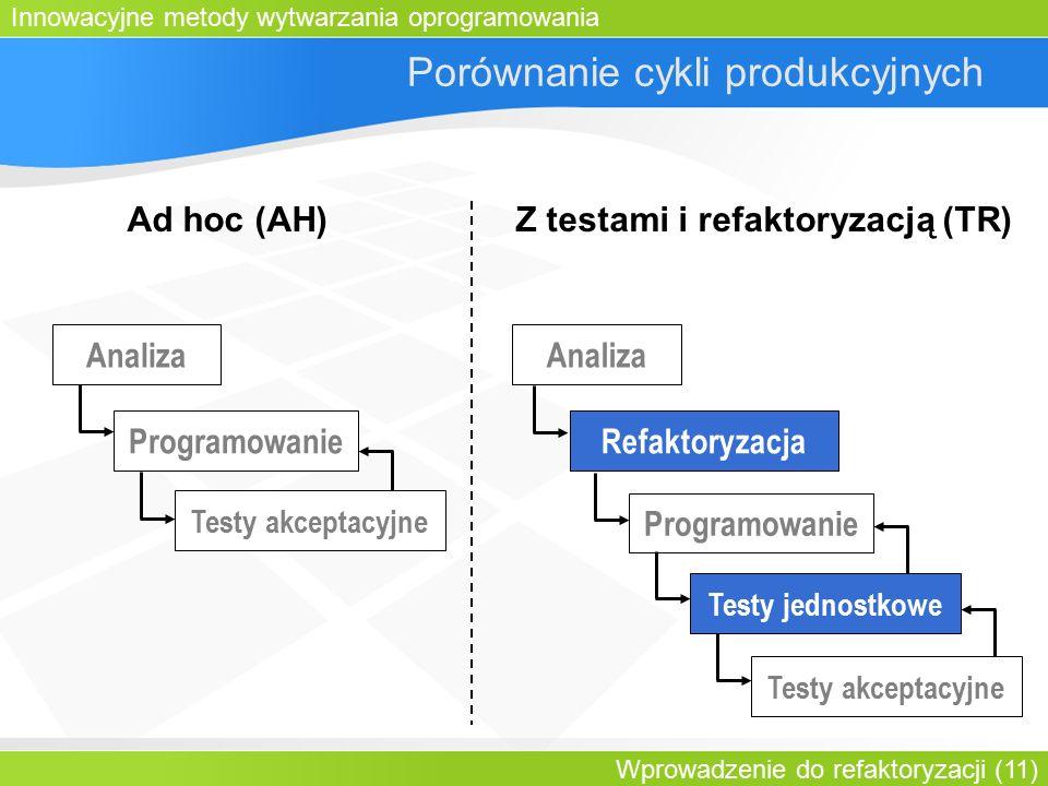 Innowacyjne metody wytwarzania oprogramowania Wprowadzenie do refaktoryzacji (11) Porównanie cykli produkcyjnych Ad hoc (AH)Z testami i refaktoryzacją (TR) Refaktoryzacja Programowanie Testy akceptacyjne Testy jednostkowe Analiza Programowanie Testy akceptacyjne