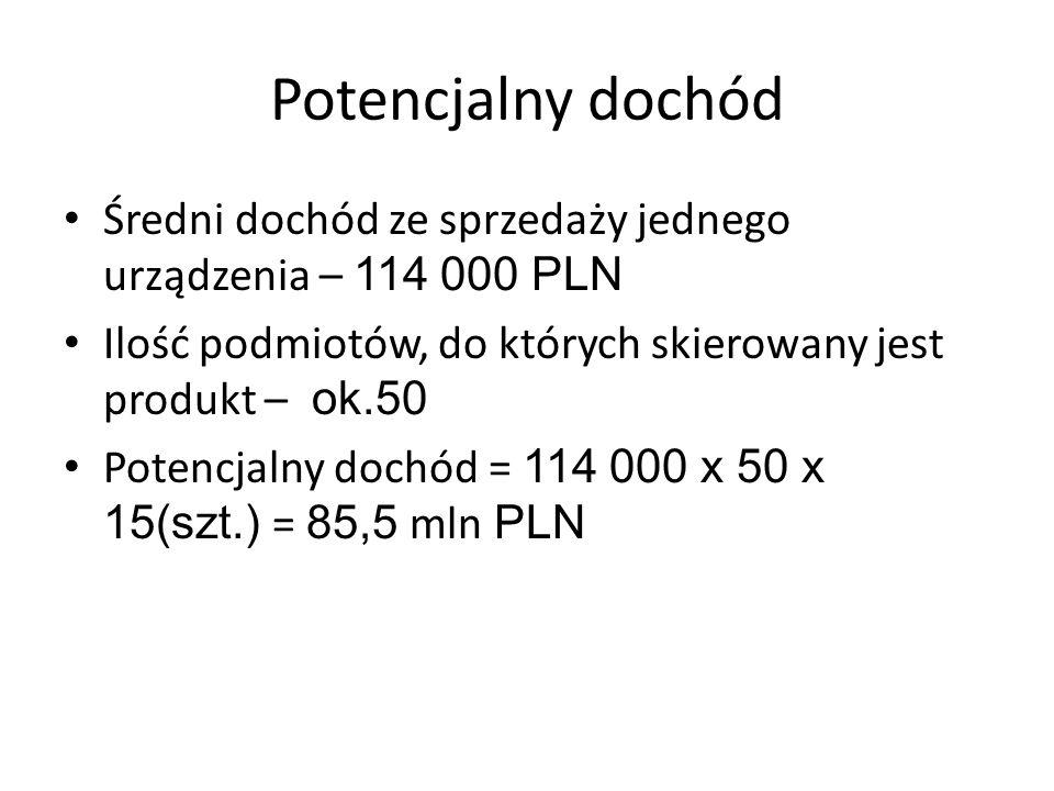 Potencjalny dochód Średni dochód ze sprzedaży jednego urządzenia – 114 000 PLN Ilość podmiotów, do których skierowany jest produkt – ok.50 Potencjalny dochód = 114 000 x 50 x 15(szt.) = 85,5 mln PLN