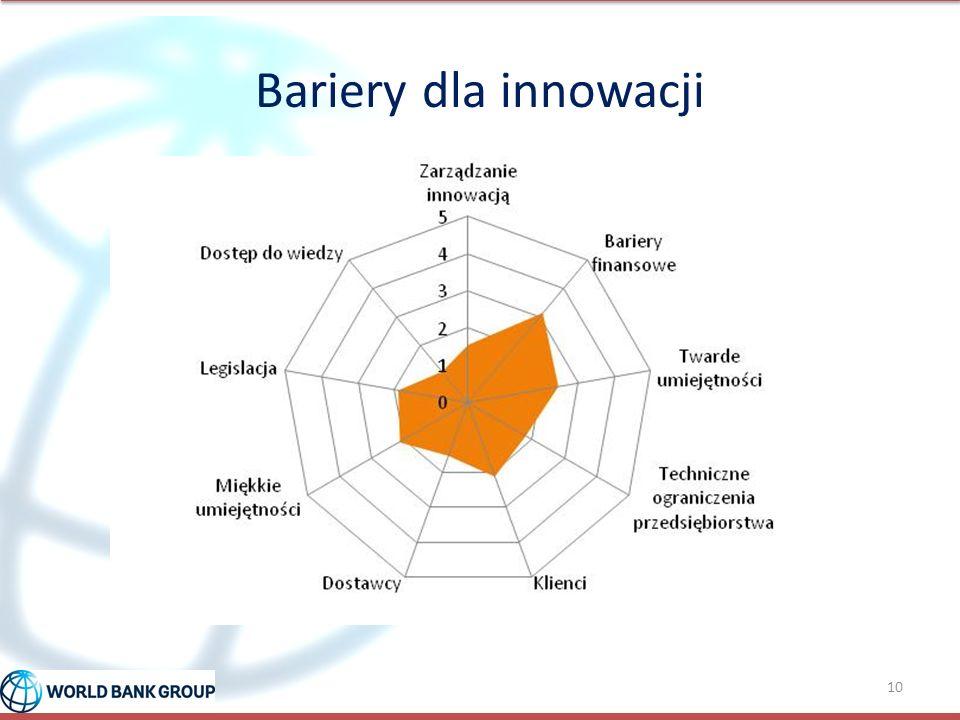 Bariery dla innowacji 10