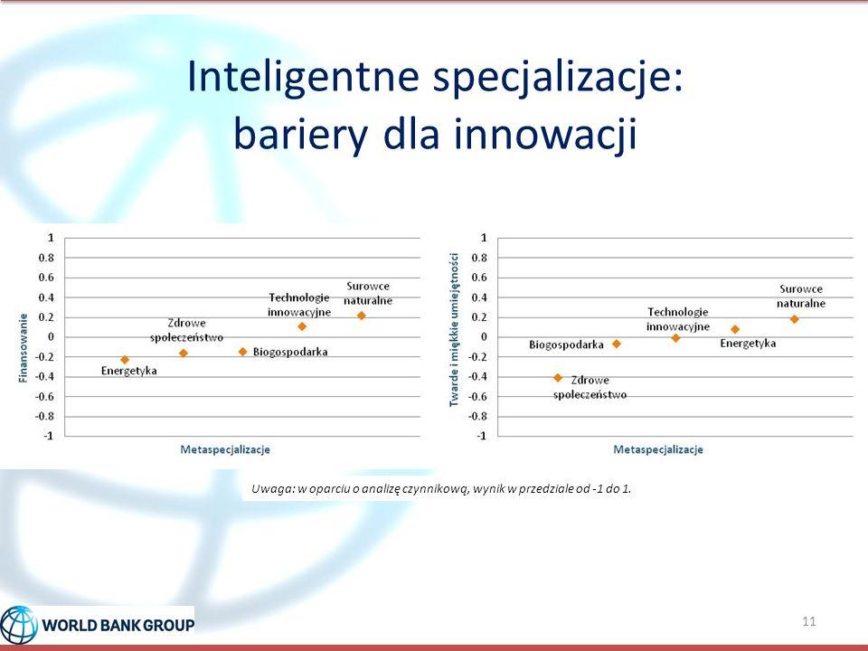 Inteligentne specjalizacje: bariery dla innowacji 11 Uwaga: w oparciu o analizę czynnikową, wynik w przedziale od -1 do 1.