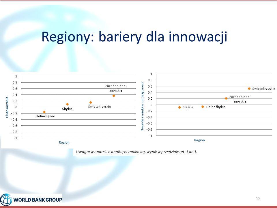 Regiony: bariery dla innowacji 12 Uwaga: w oparciu o analizę czynnikową, wynik w przedziale od -1 do 1.