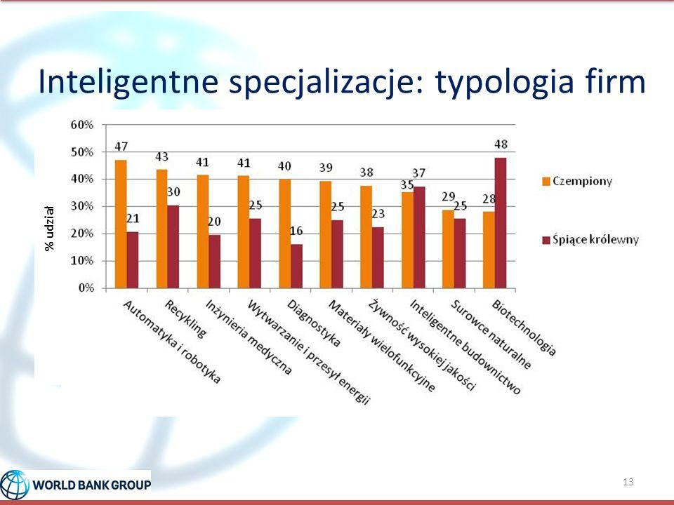 Inteligentne specjalizacje: typologia firm 13 % udział