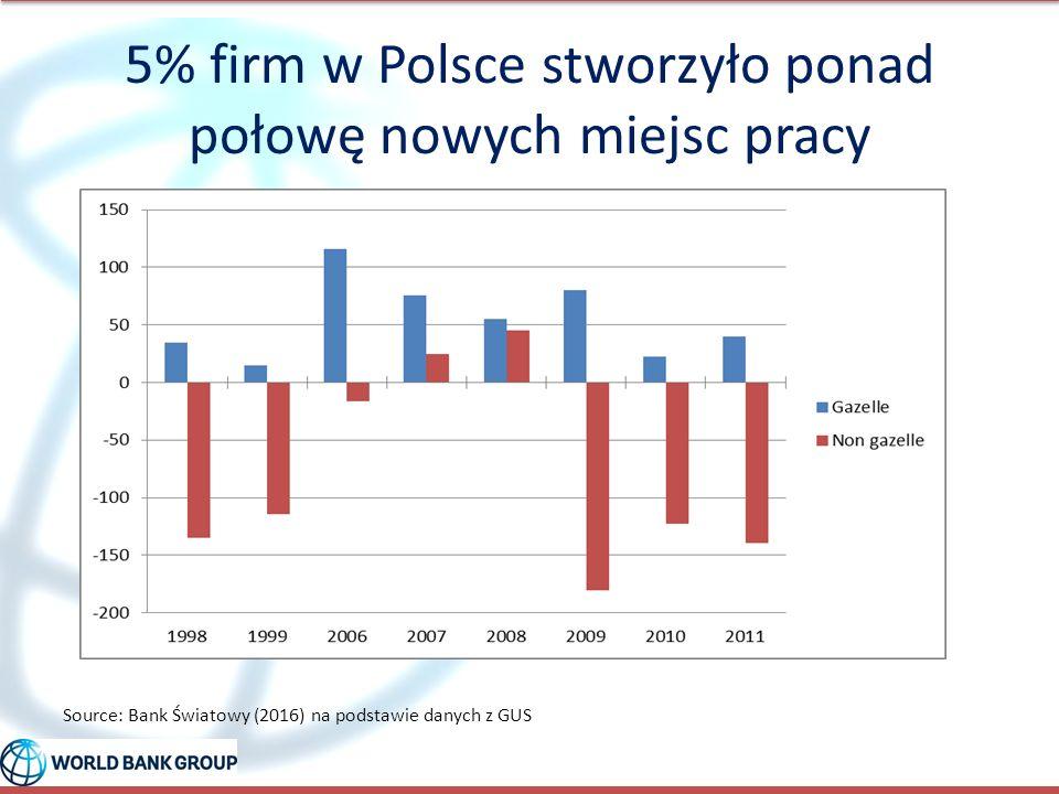 5% firm w Polsce stworzyło ponad połowę nowych miejsc pracy Source: Bank Światowy (2016) na podstawie danych z GUS