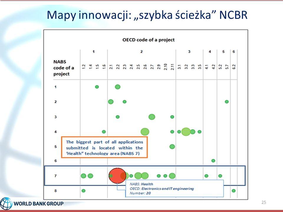 """Mapy innowacji: """"szybka ścieżka"""" NCBR 25"""