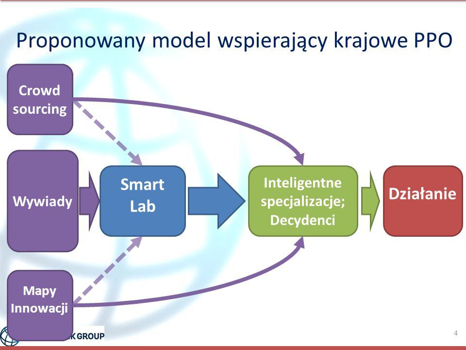 Inteligentne specjalizacje; Decydenci Smart Lab Działanie Wywiady Mapy Innowacji Crowd sourcing 4 Proponowany model wspierający krajowe PPO