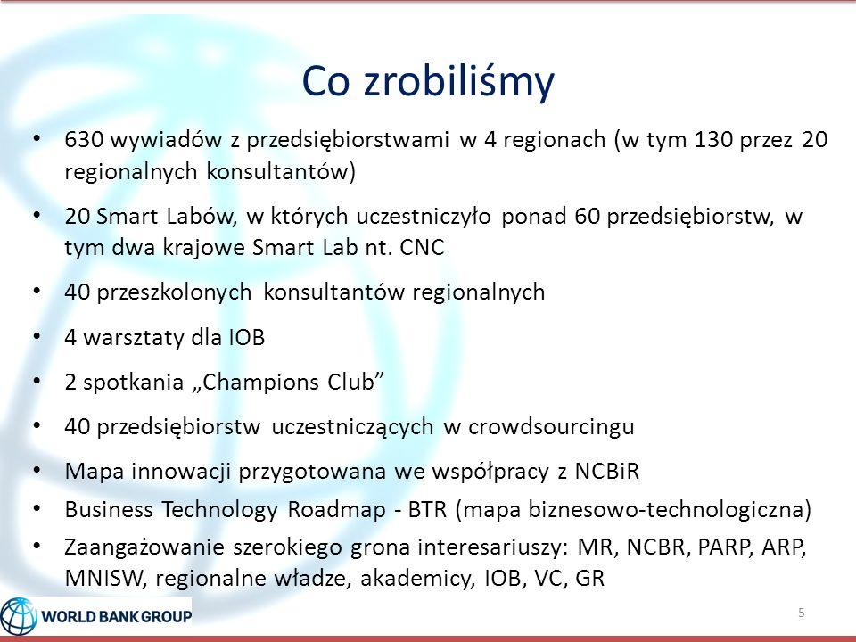 Co zrobiliśmy 630 wywiadów z przedsiębiorstwami w 4 regionach (w tym 130 przez 20 regionalnych konsultantów) 20 Smart Labów, w których uczestniczyło p
