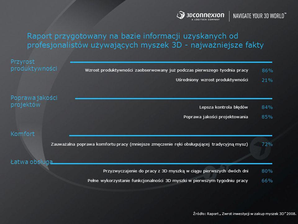 Raport przygotowany na bazie informacji uzyskanych od profesjonalistów używających myszek 3D - najważniejsze fakty Przyrost produktywności Poprawa jak